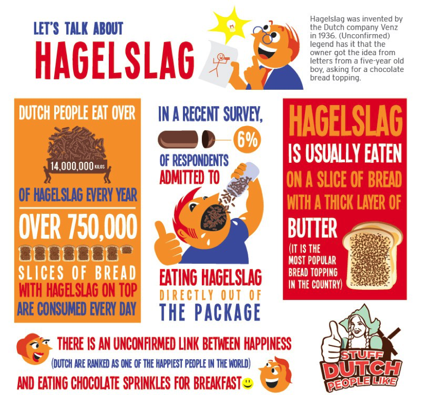 Source: http://stuffdutchpeoplelike.com/2011/03/06/hagelslag/