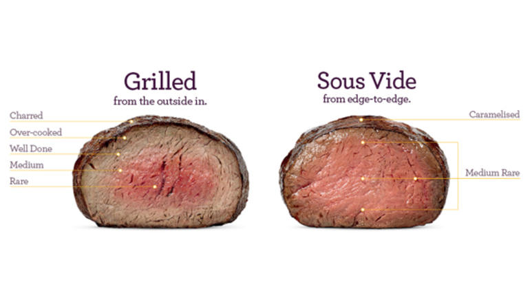 The Science Behind Sous Vide Cooking And How To Explain It To Your