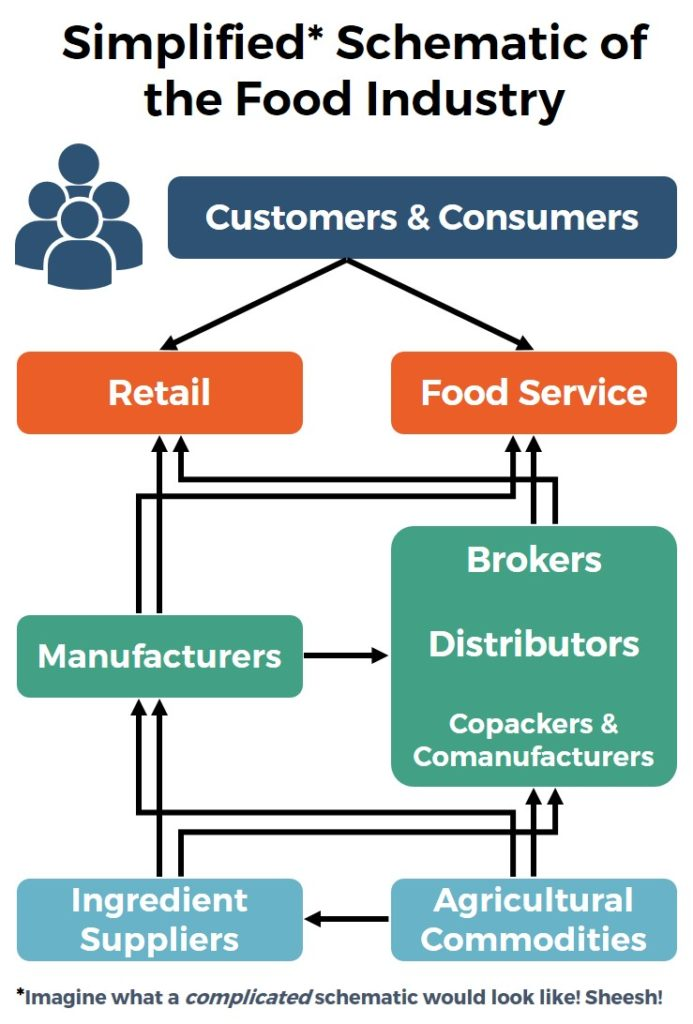 Food Industry Schematic Diagram